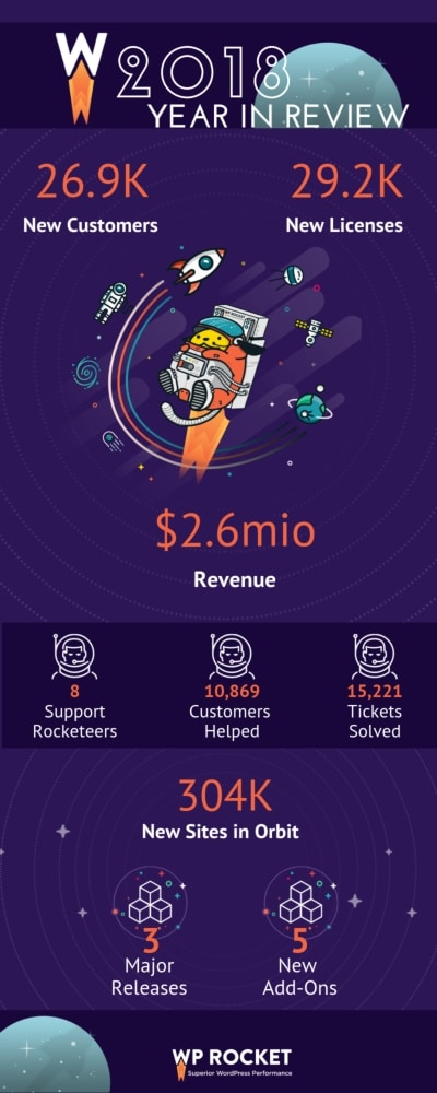 WP Rocket 2018 Year in Review