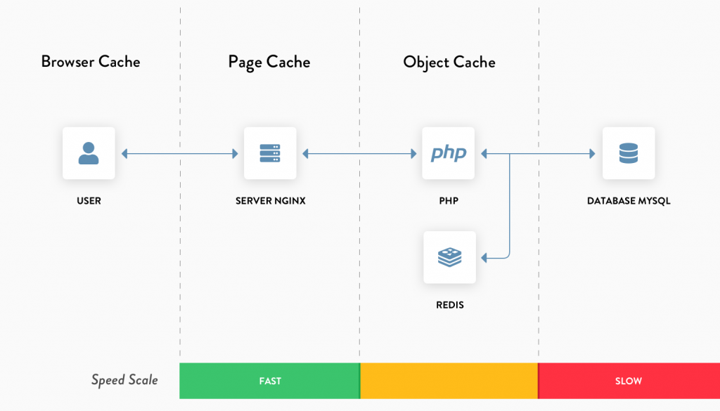 Page Cache layer is closer to the users