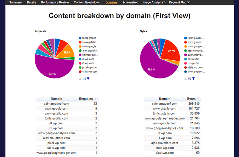 Content breakdown by domain on WebPageTest