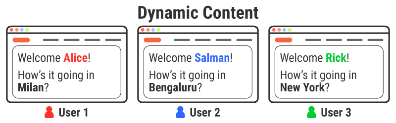Dynamic content is personalized for every user