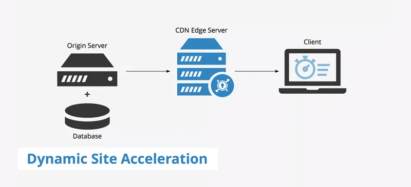 CDNs use edge servers to speed up dynamic sites