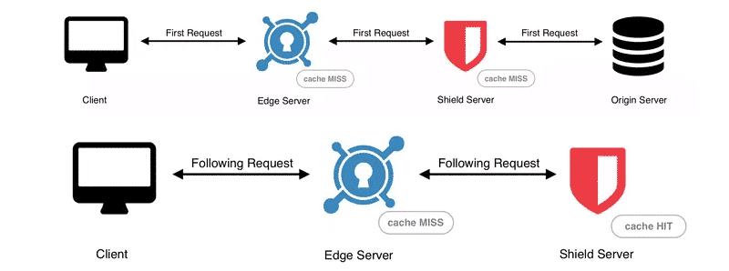 KeyCDN's Origin Shield adds an extra CDN caching layer