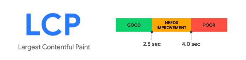 Google considers an LCP score below 2.5 sec as good