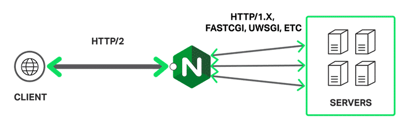 Speed up sites with NGINX FastCGI Cache