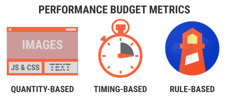 Three distinct performance budget metrics