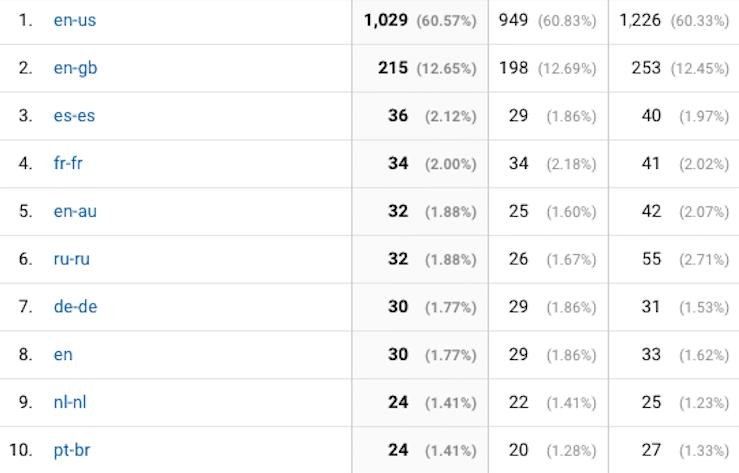 top 10 languages google analytics