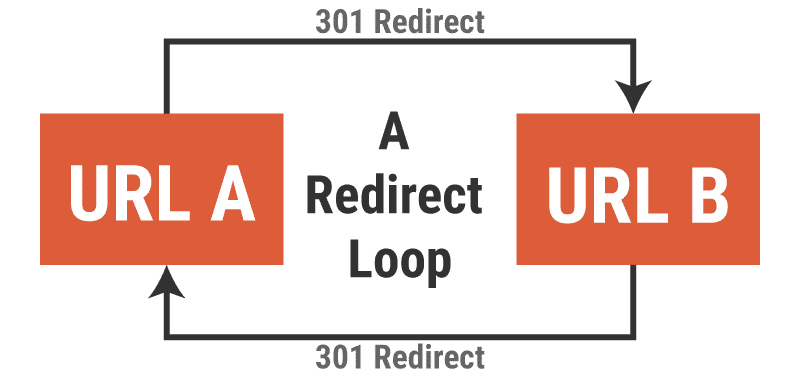 How a redirect loop occurs