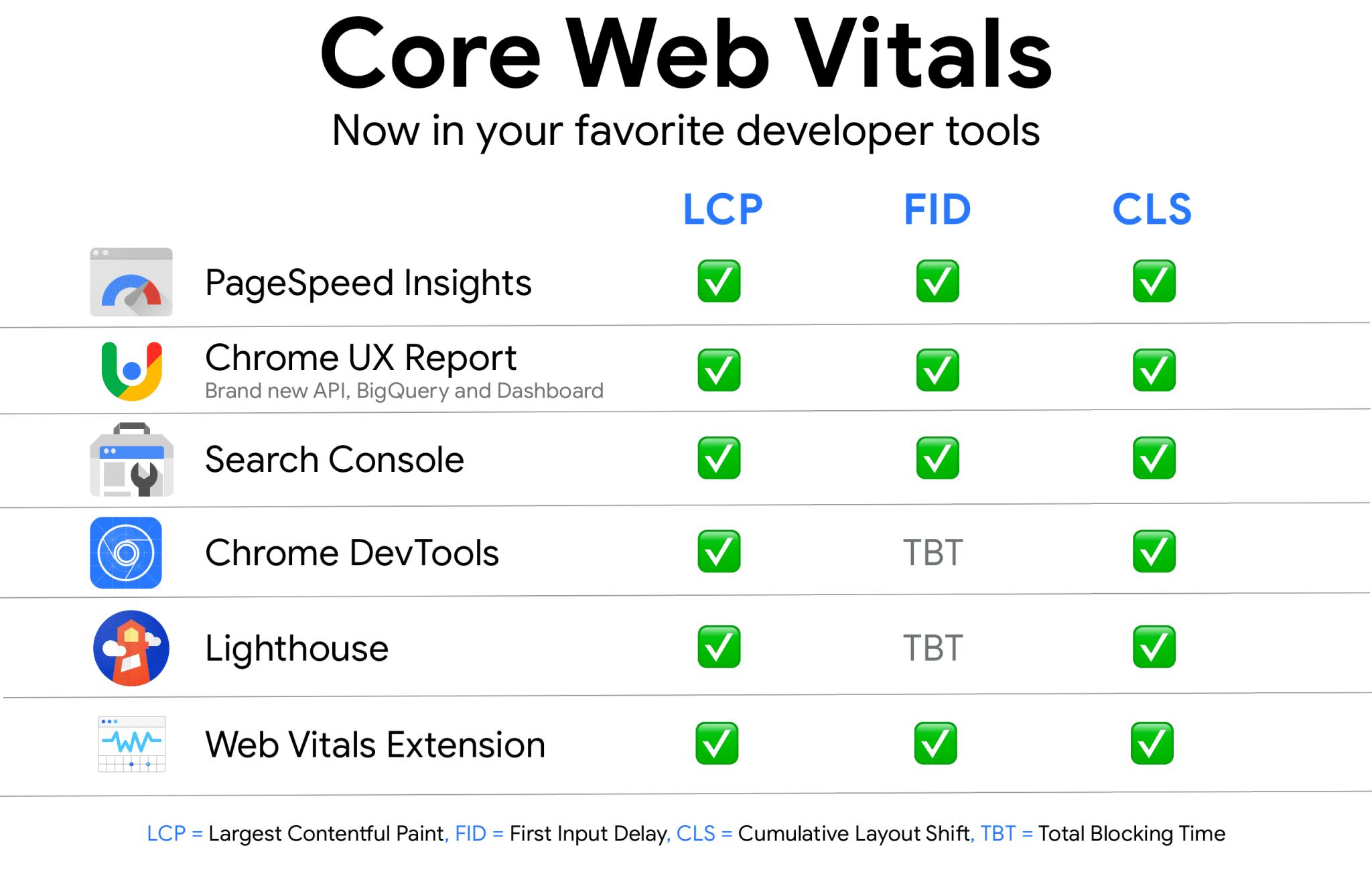 Google's tools to measure Core Web Vitals