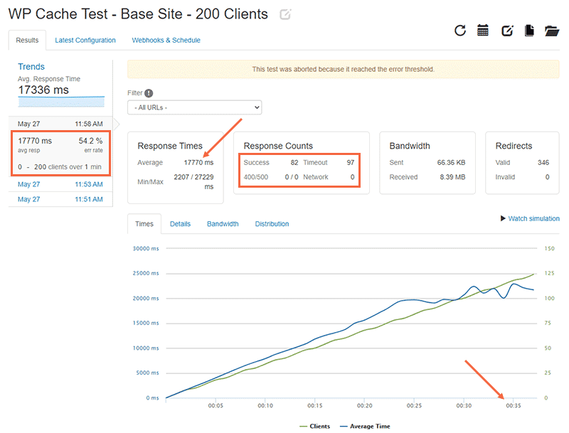 WP Cache test base site with Loader.io: 200 clients