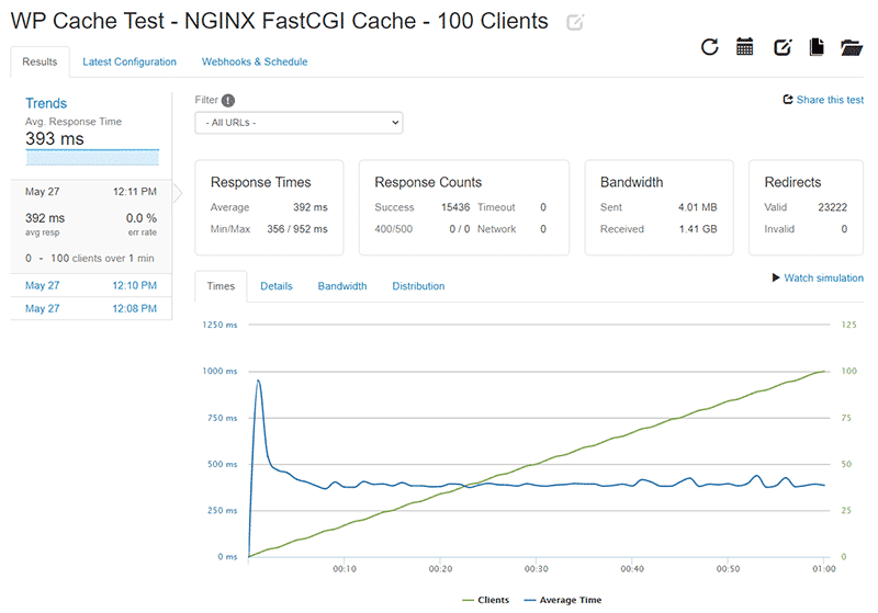 WP Cache Loader.io test results for 0-100 clients with NGINX FastCGI Cache enabled