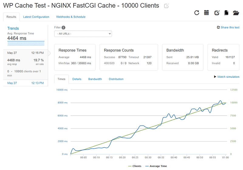 WP Cache Loader.io test results for 0-10000 clients with NGINX FastCGI Cache enabled