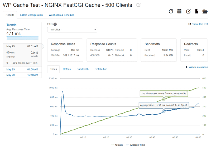WP Cache Loader.io test results for 0-500 clients with NGINX FastCGI Cache enabled