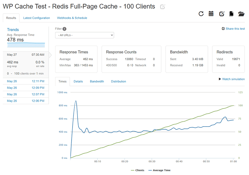 WP Cache Loader.io test results for 0-100 clients with Redis Page Cache enabled