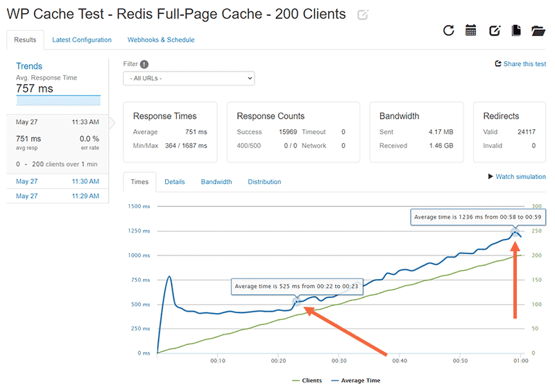 WP Cache Loader.io test results for 0-200 clients with Redis Page Cache enabled