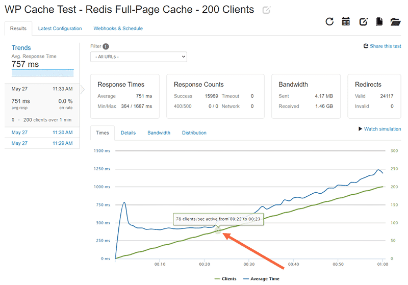 WP Cache for 200 clients with Redis Full-Page cache enabled: The server response time is fast and flat up until 78 active clients