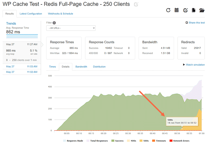 WP cache test for 250 clients with Redis Full-Page cache: Details tab for the 0-250 clients test with Redis Page Cache enabled