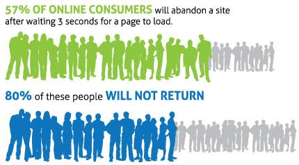 Website abandonment stats