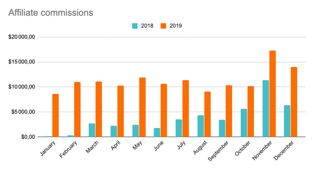 Le montant total des commissions que nous avons versées à notre affilié en 2018 et 2019
