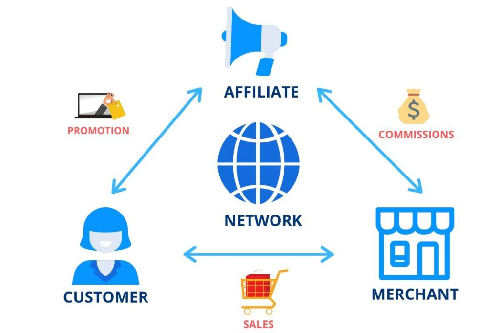 Affiliate Marketing - How It Works