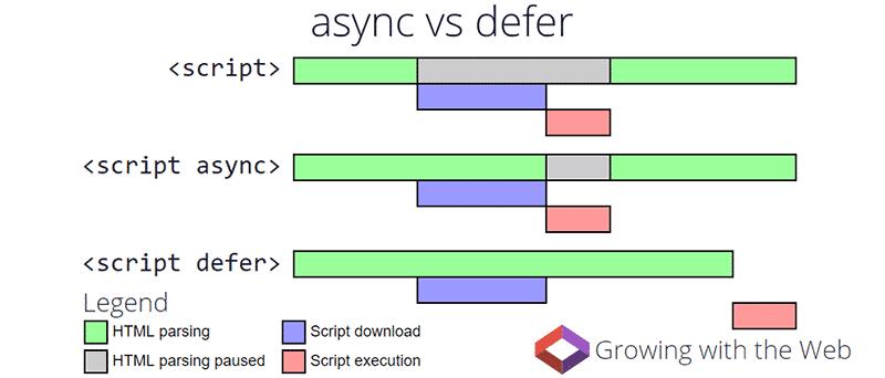 'async' vs 'defer' attributes