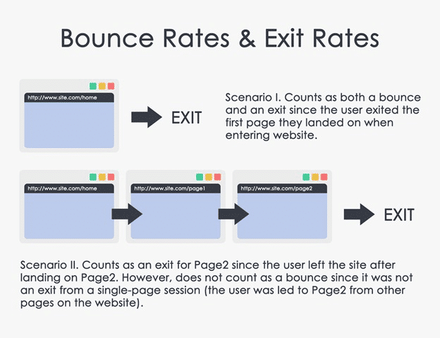 Bounce Rate vs. Exit Rates