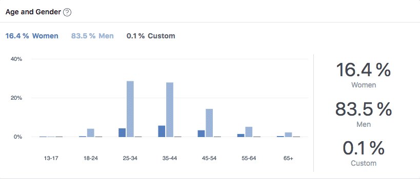 WP Rocket's Facebook community: gender distribution