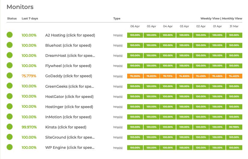 Hosting Status in CodeinWP