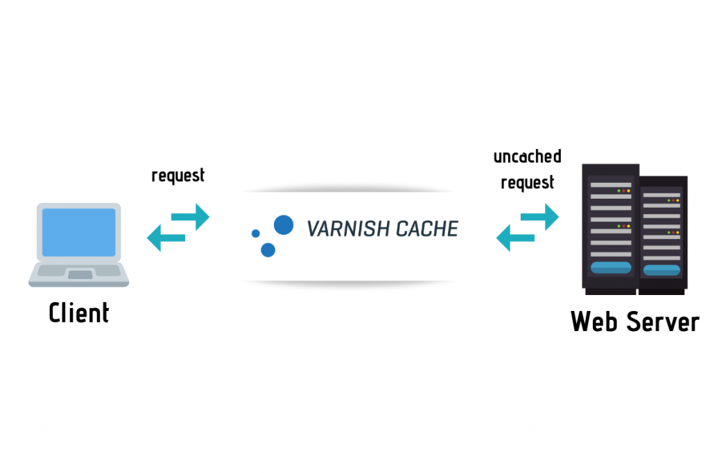 How does Varnish Cache work?
