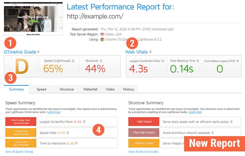 GTmetrix Report demo after the latest update