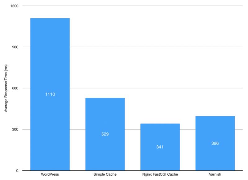 Nginx FastCGI cache benchmarking