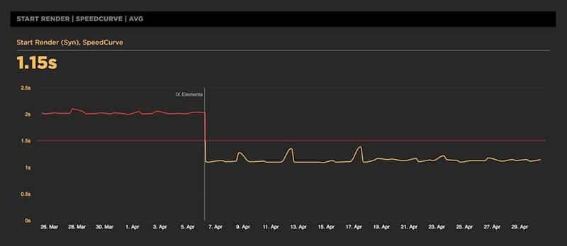 Track website performance vs performance budget in SpeedCurve
