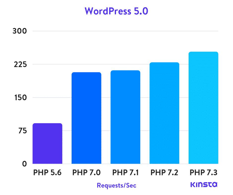 PHP benchmarking on WordPress 5.0