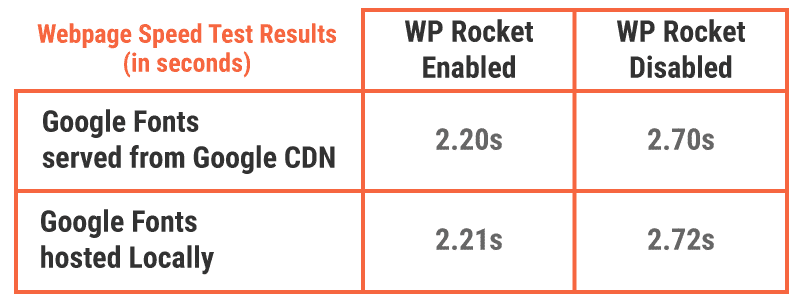 Results for serving Google Fonts from Google CDN vs hosting them locally