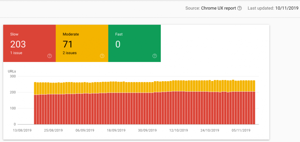 Speed report in Google Search Console