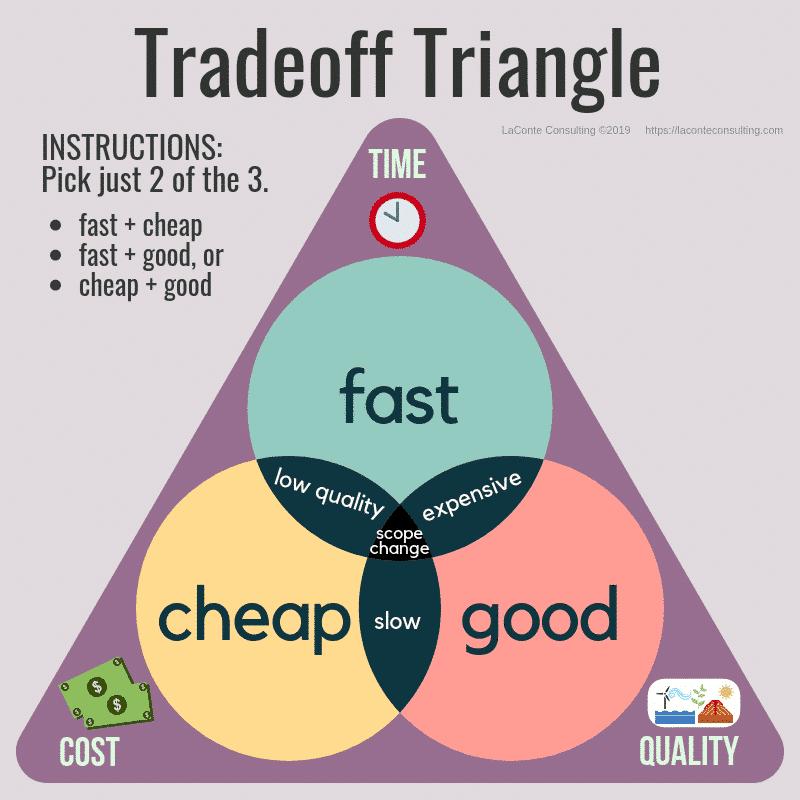 Trade-off triangle