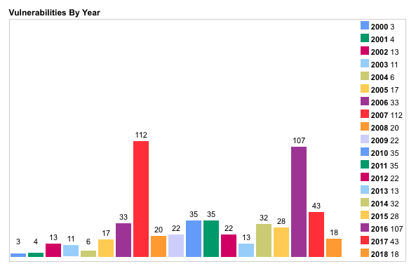 Vulnerabilities per year