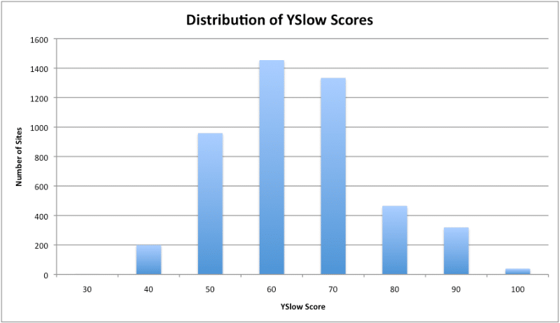 Distribution of Yslow scores