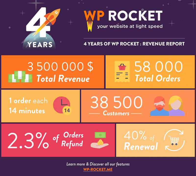 WP Rocket's Revenue Report