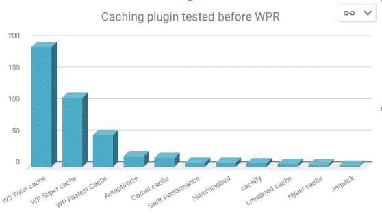 Which WordPress cache plugins alternatives exist?