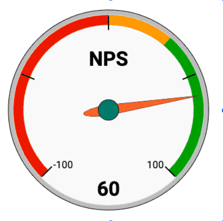 WP Rocket NPS Score