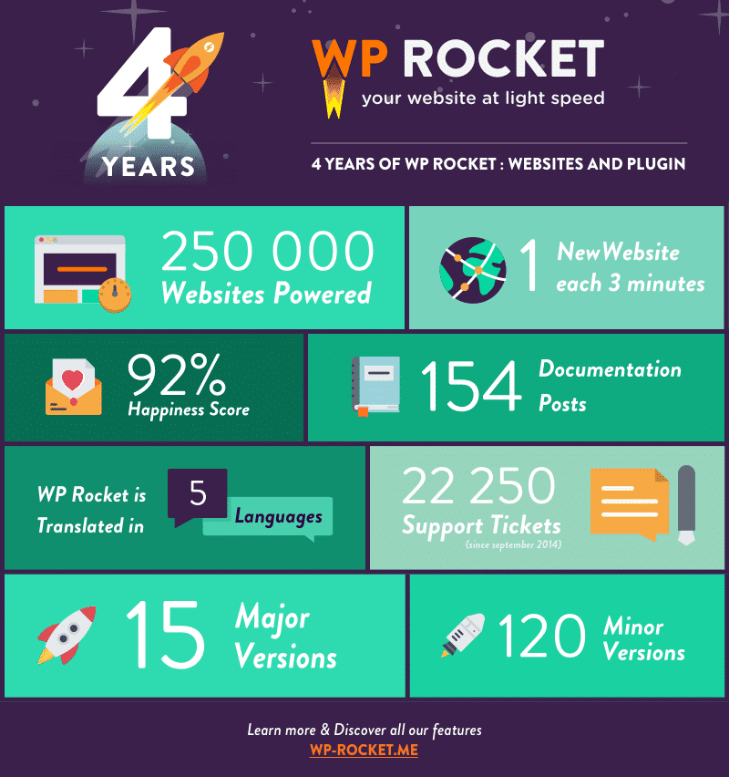 WP Rocket's Websites and Plugin Report