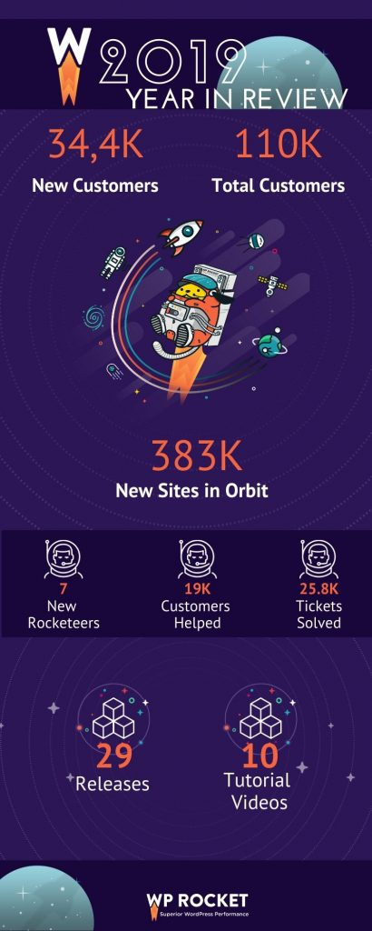WP Rocket year in review infographic