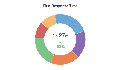 first-reponse-time