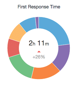 respond-time