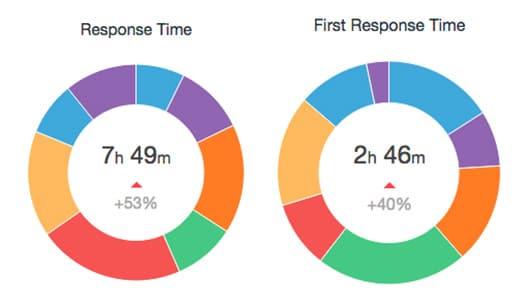 response-time-august-september-2015