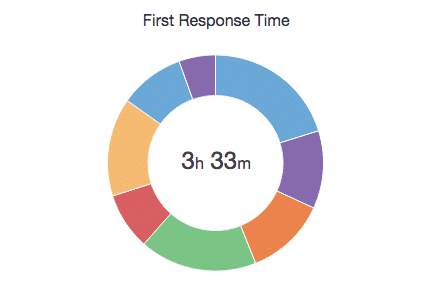response-time