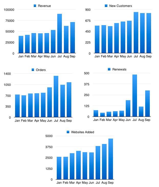 Statistiques de WP Rocket depuis janvier 2015