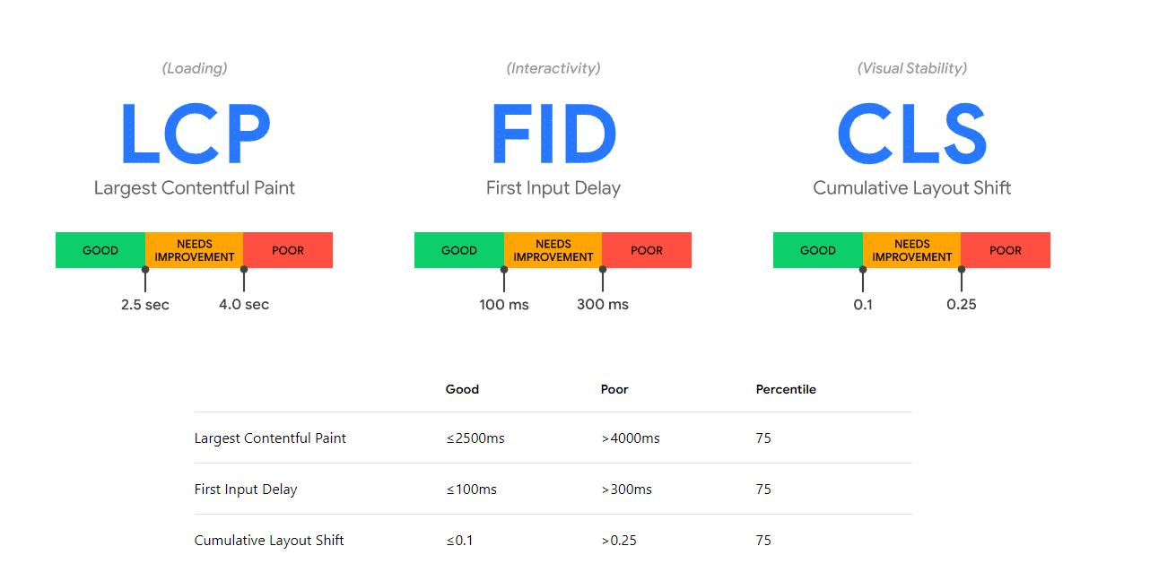 The scores for each Core Web Vital