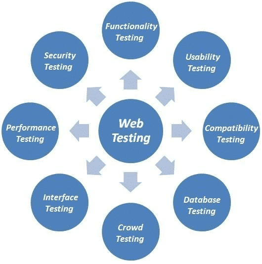 Importance of web testing