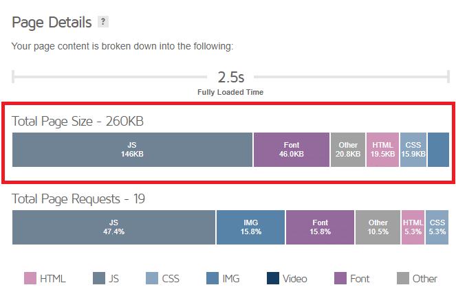 Total page size - GTmetrix